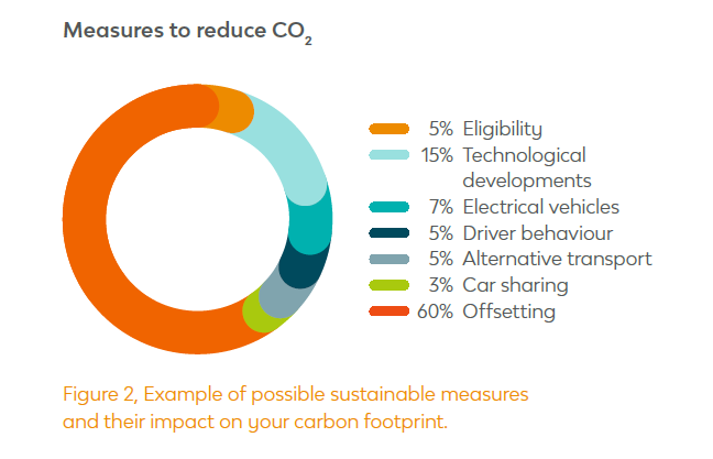 Reduce Vehicle CO2 Measures